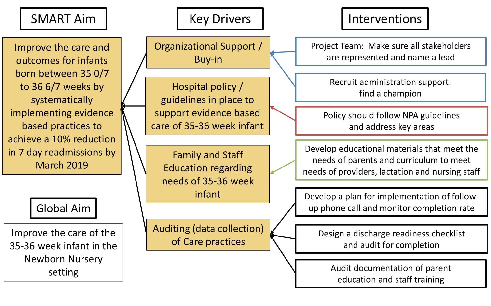 35-36-Week-Driver-Diagram-1 crop