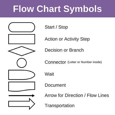 Flow Chart Symbols sm