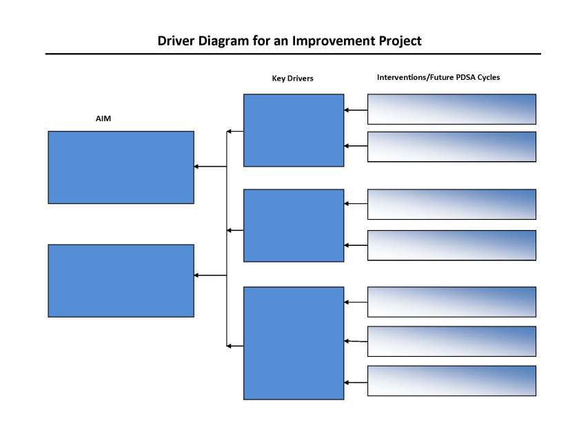 example_of_a_driver_diagram_for_an_access