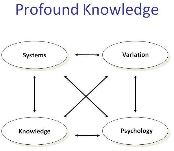 profound_knowledge_graphic